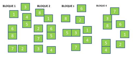 Diseño en bloques completamente randomizados